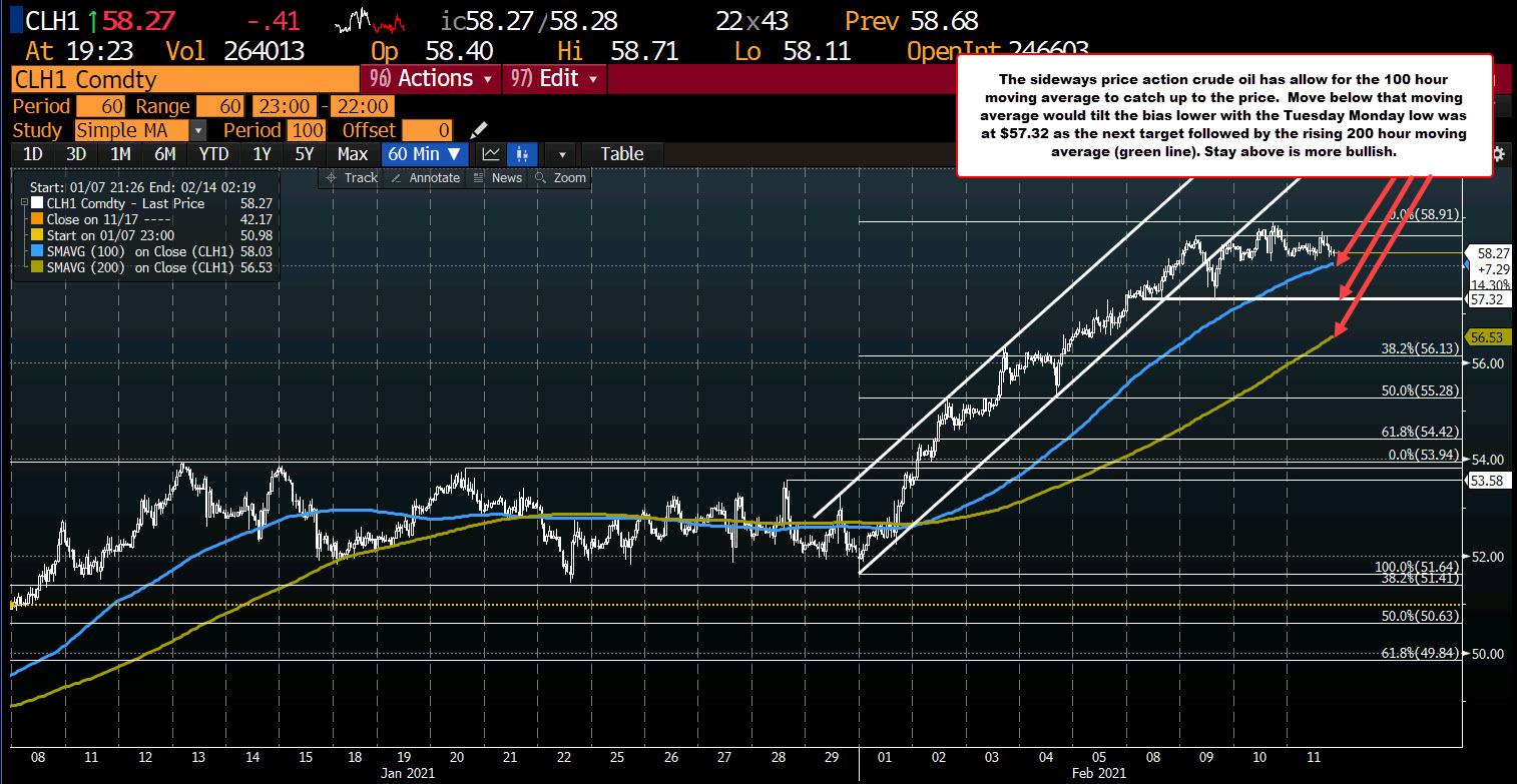 Photo of WTI Crude Oil Futures Settle At $ 58.24