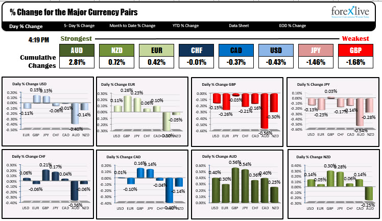 The strongest and weakest of the major currency pairs
