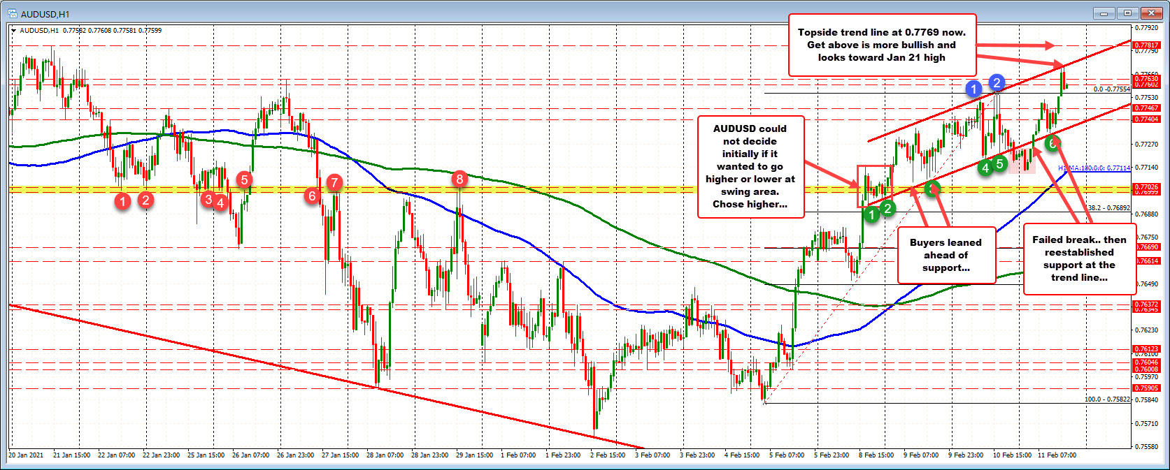 Steps higher after failed on break of lower trend line