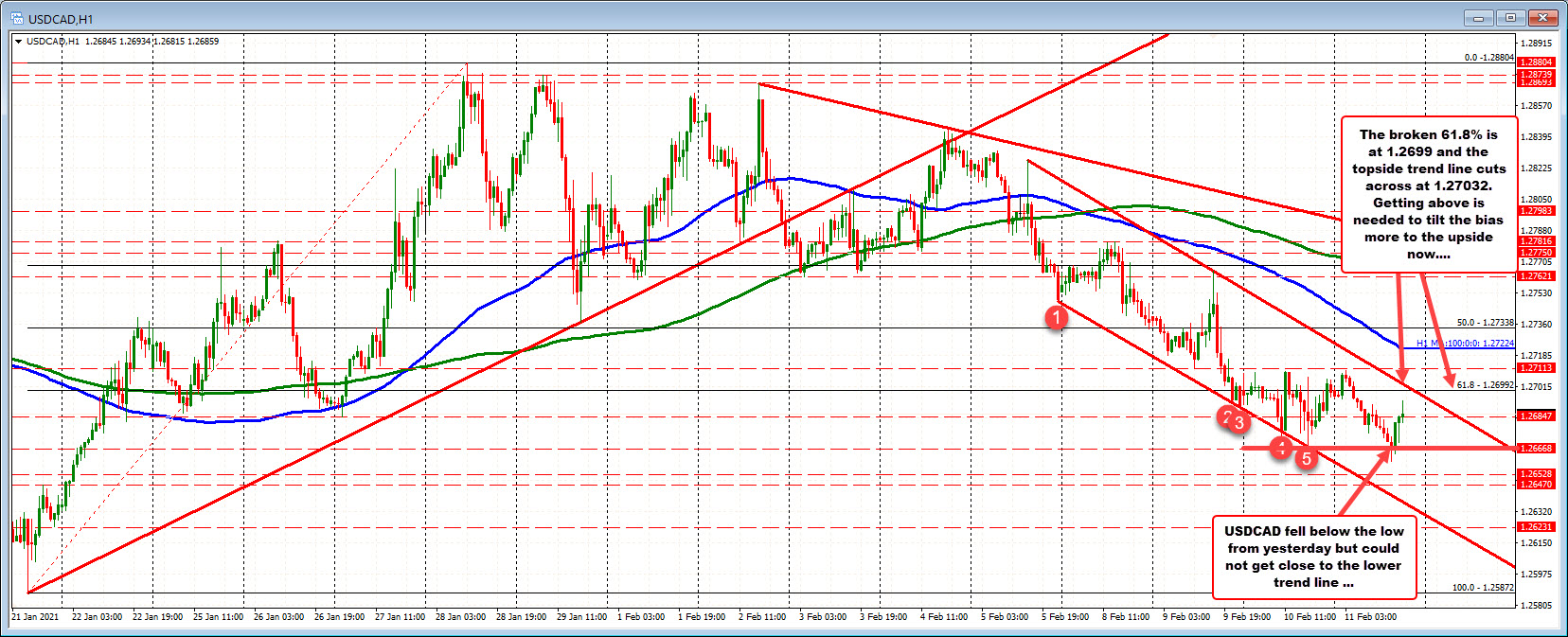 Photo of USDCAD Corrects Higher After Execution To New Lows For Weekly Stalls