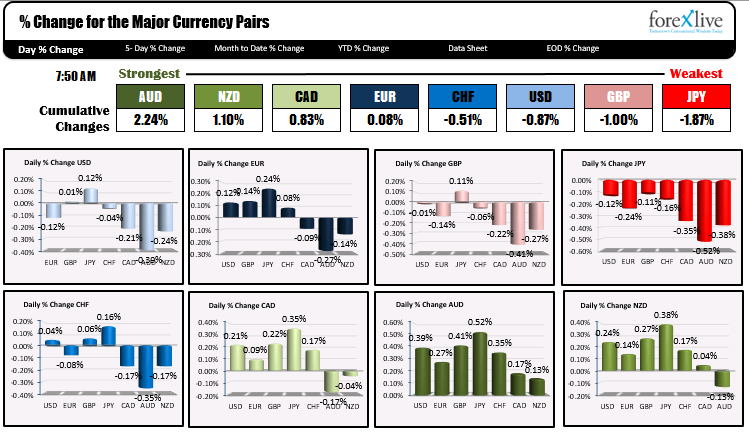 The USD is tilting to the downside