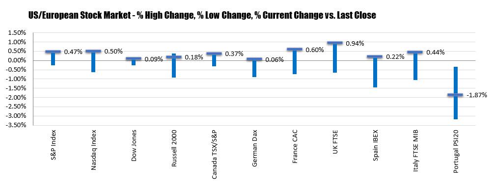 Les changements sur le marché boursier américain.