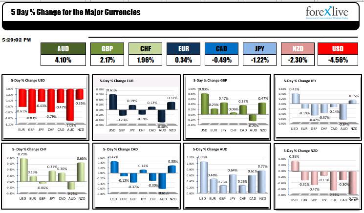 Pour la semaine, l'USD a été le plus faible des majors.