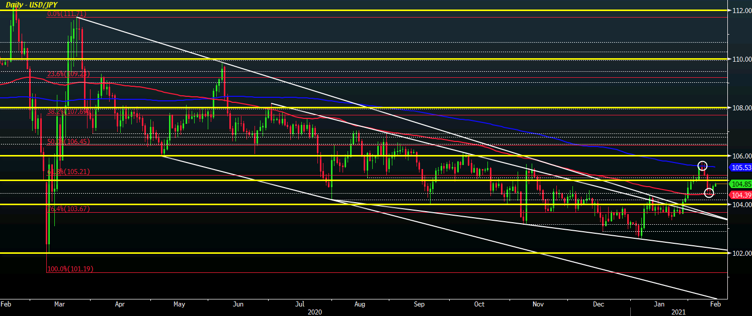 Photo of USD / JPY keeps rebounding slightly from its 100 day moving average, what levels to watch today?