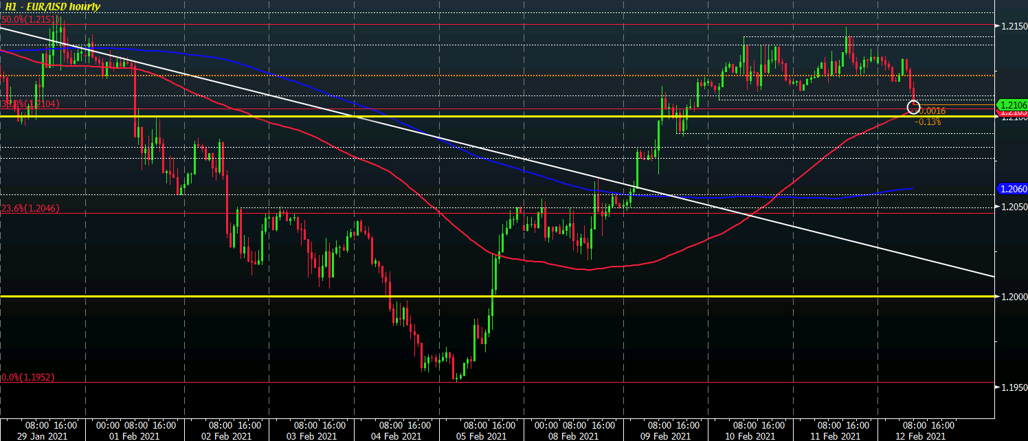 EUR/USD eases towards key near-term level as the dollar shows some fight