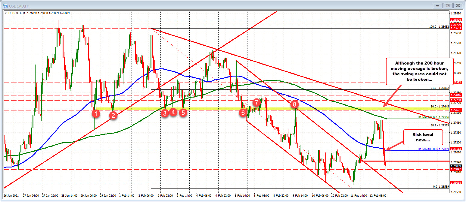 Photo of USDCAD completes the round from top to bottom