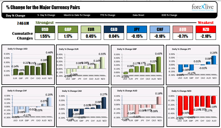 Photo of USD is strongest and NZD is weakest as NA traders enter for the day