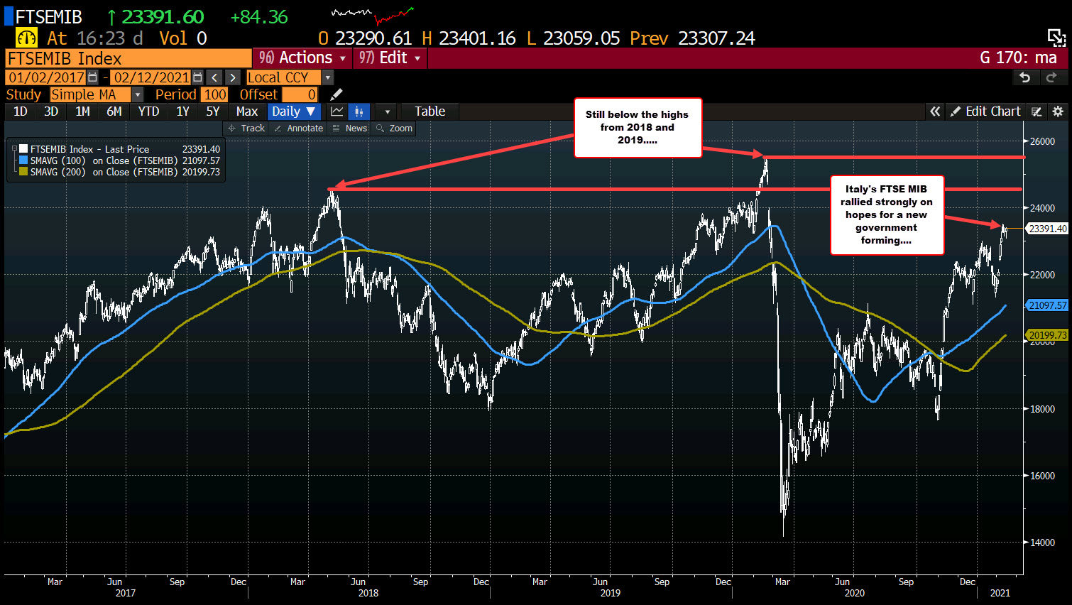 Photo of European equities end higher. Week changes are mixed