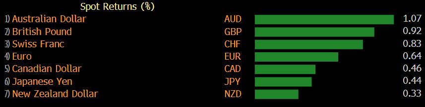 Australian dollar up 1% on the week