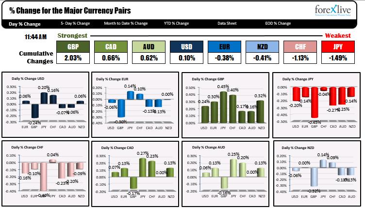El dólar estadounidense es mixto