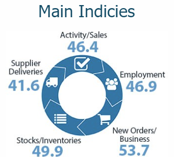 BusinessNZ Performance of Services Index (PSI) dropped in January to 47.9