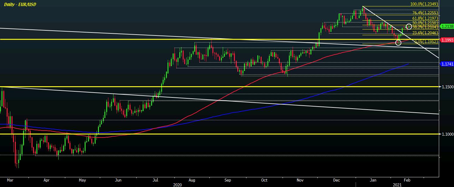 EUR/USD D1 15-02