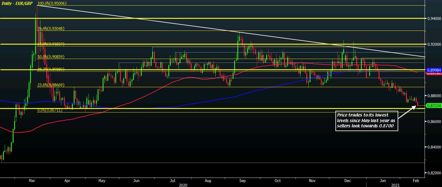 EUR/GBP D1 15-02