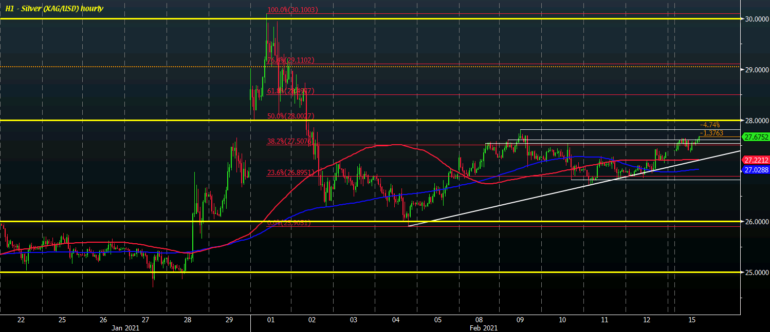 Silver stays buoyed with gains of 1% so far today, what levels to watch?