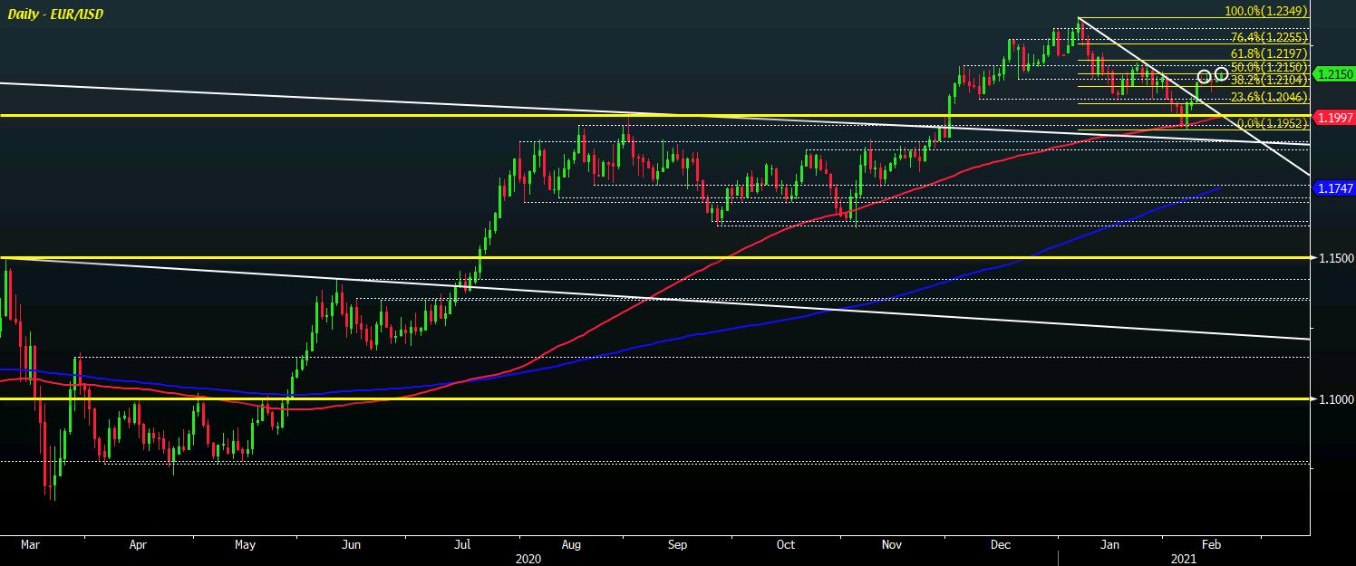 EUR/USD D1 16-02