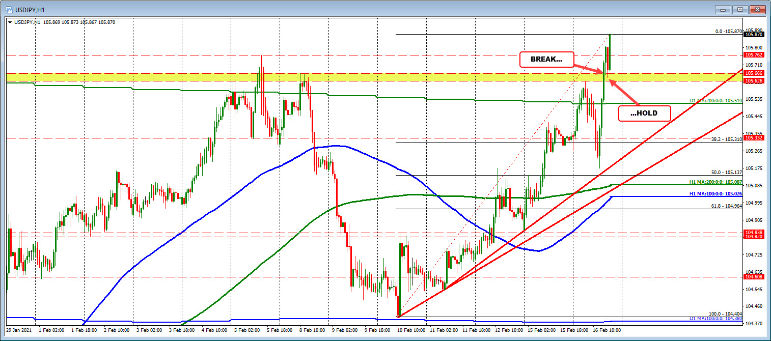 Photo of USDJPY Holds Support And Is Now Trading To New Highs