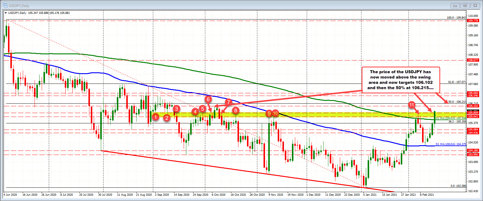 USDJPY on the daily