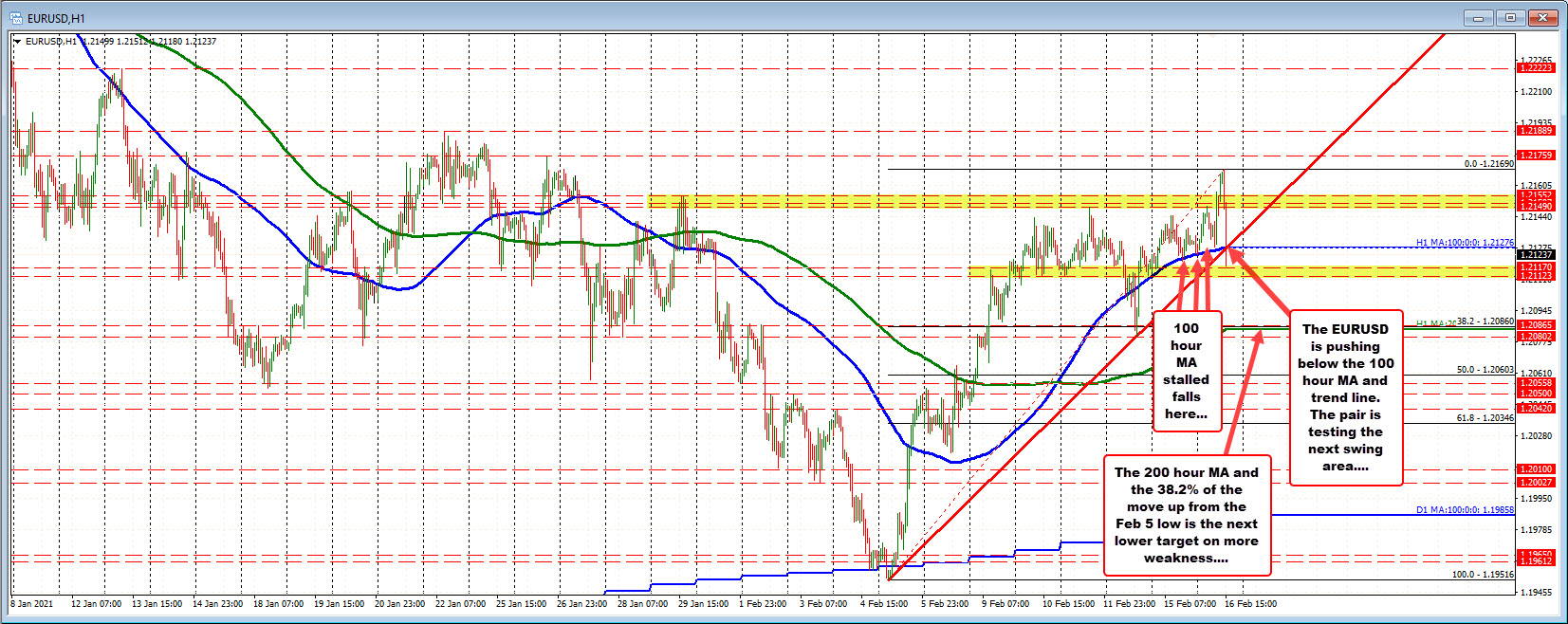 Photo of EURUSD goes up and down. Go back under the 100 hour MA