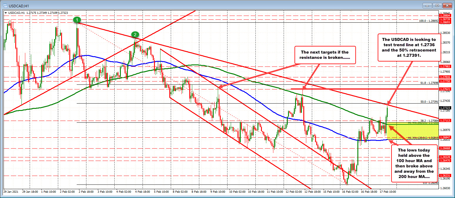 Photo of USDCAD tests trendline and 50% retracement zone
