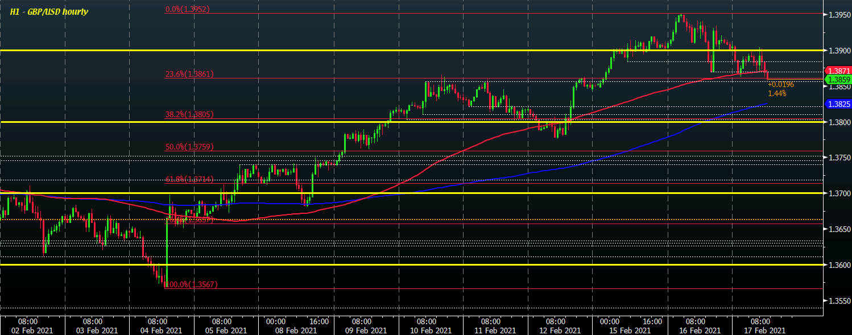 GBP / USD S1 17-02