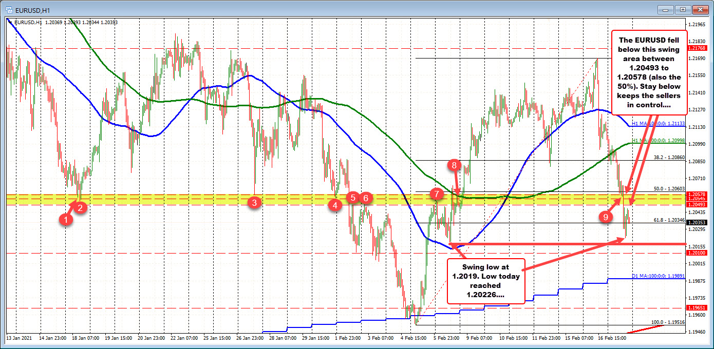 The EURUSD stays below the 50% and key swing area as the trend lower remains intact.