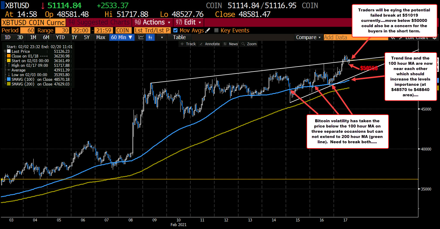 Bitcoin trades above and below a topside trend line but remains above $50,000 level