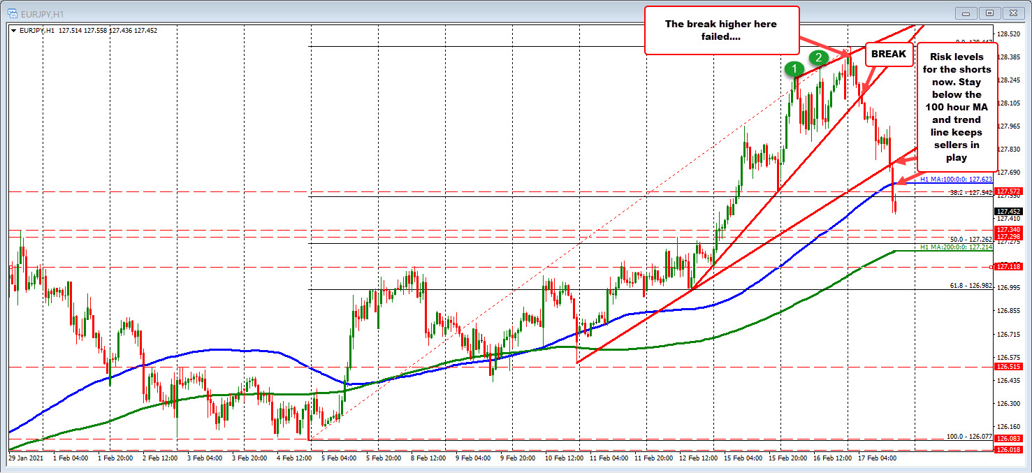 EURJPY on the hourly chart
