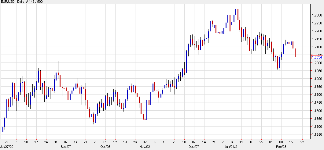 EUR/USD down 72 pips to 1.2034 today