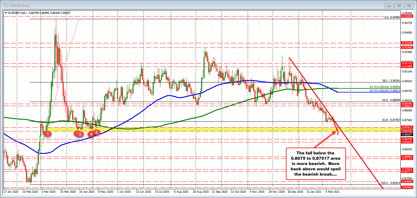 Photo of EURGBP drops to lowest level since March 2020, but finds support at hourly trendline