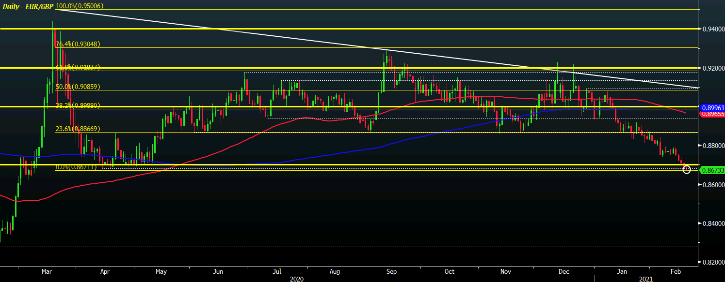 Photo of EUR / GBP drops to its lowest level since April of last year as technical blackout continues