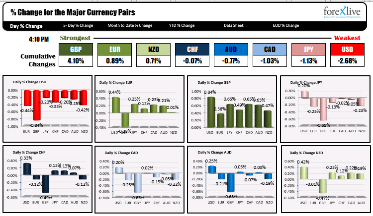 The forex market had the US dollar is weakest and the GBPUSD as the strongest.