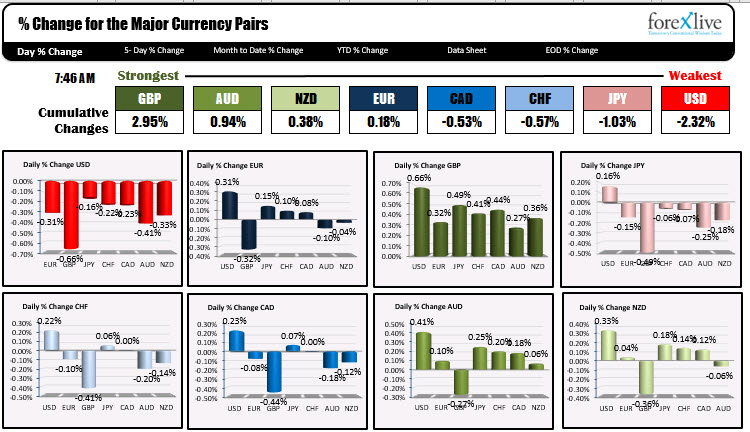 Photo of GBP is strongest and USD is weakest as NA traders enter for the day