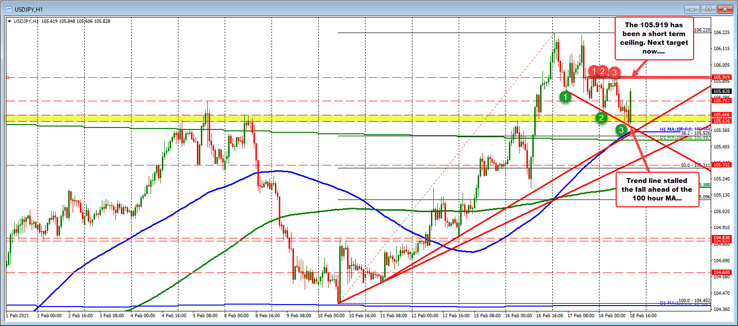 Photo of USDJPY bounces off trendline and ahead 100 hours MA. Back almost yesterday.