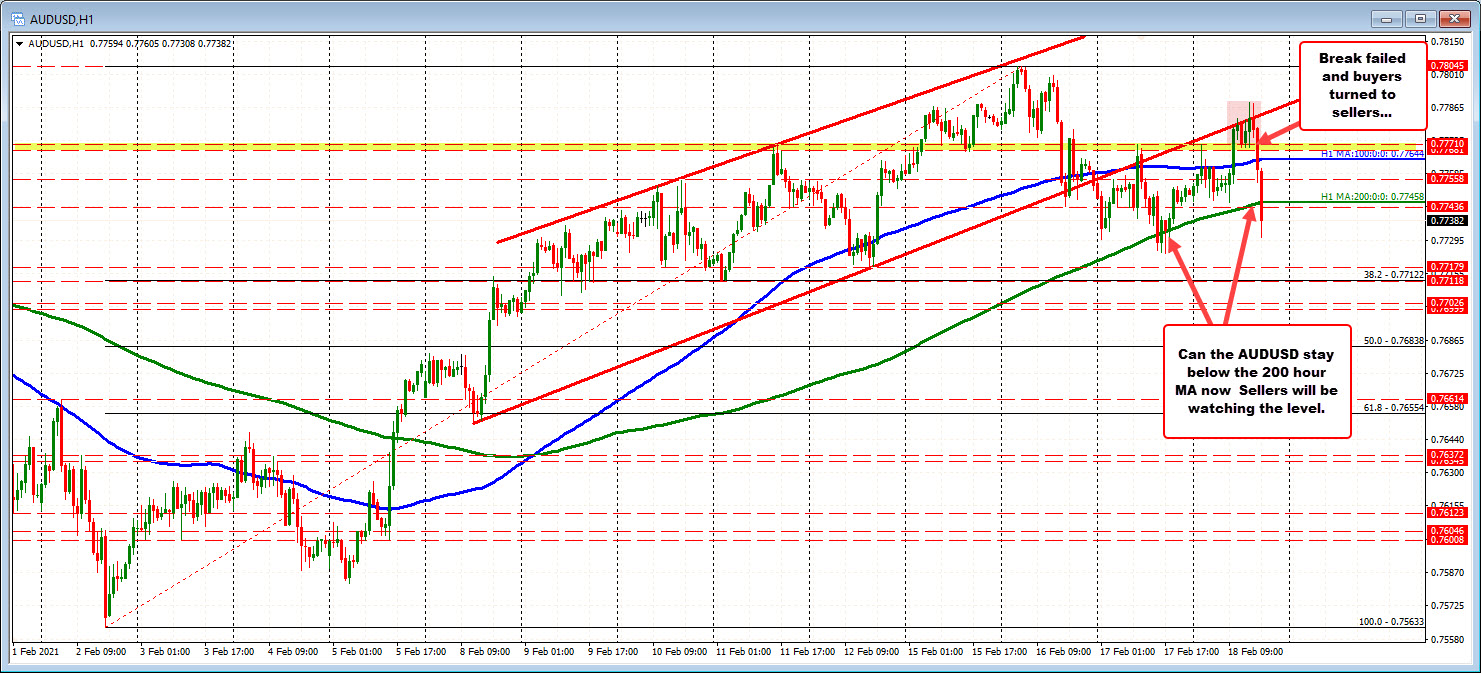 Photo of AUDUSD returns below the 200 hour MA. Staying below is more bearish