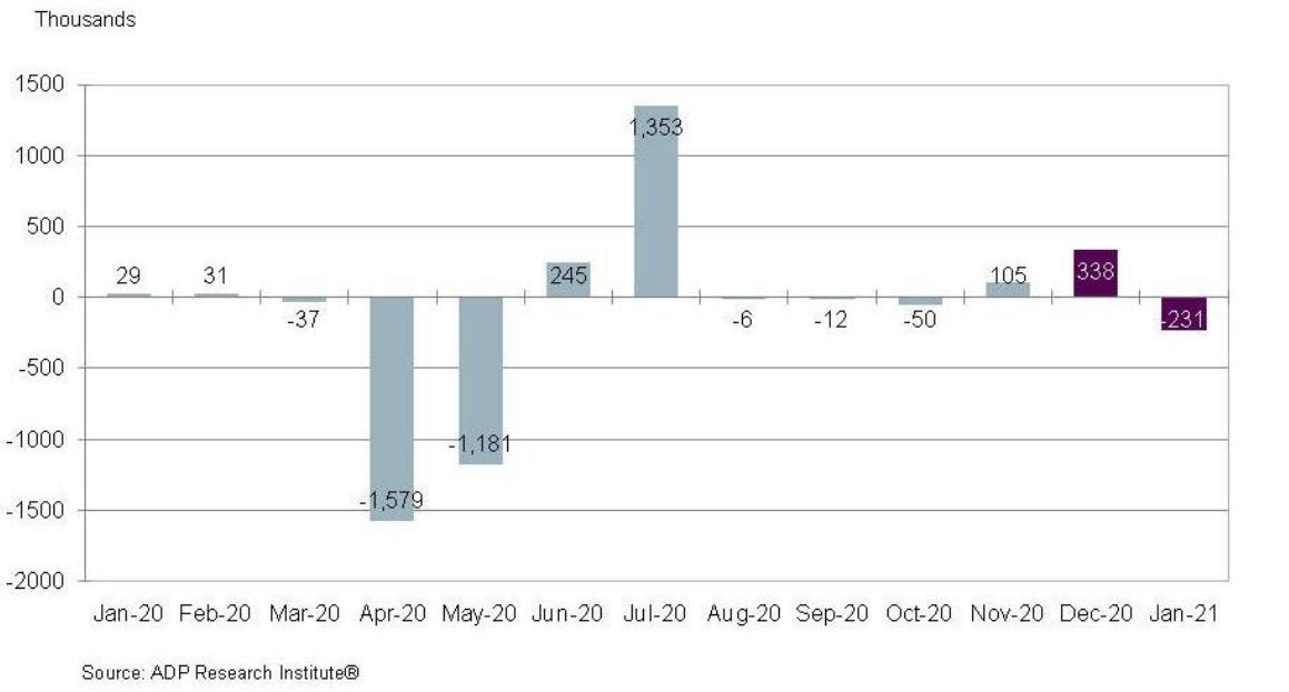 El empleo canadiense cae en la encuesta de ADP