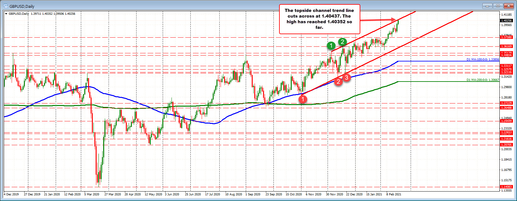 Photo of GBPUSD breaks 1.4000 and tests the trendline of the upper channel on the daily chart