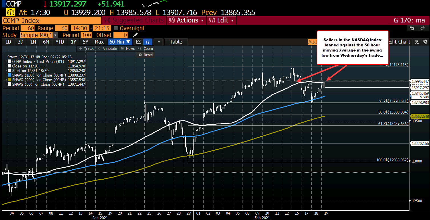 High reached 13985.578 between 50 hour MA at 13973.62 and low from Wednesday at 13995.44 (top of gap)