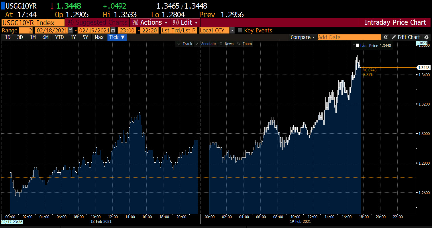 10-year yields hit new highs