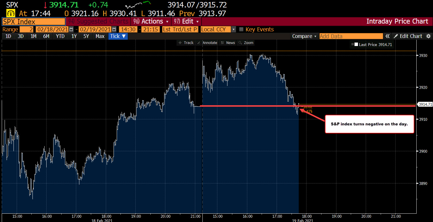 The S&P index turns negative