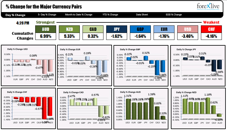 Forex news for North American trading on February 19, 2021_