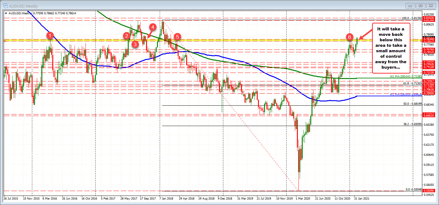 AUDUSD on the weekly chart