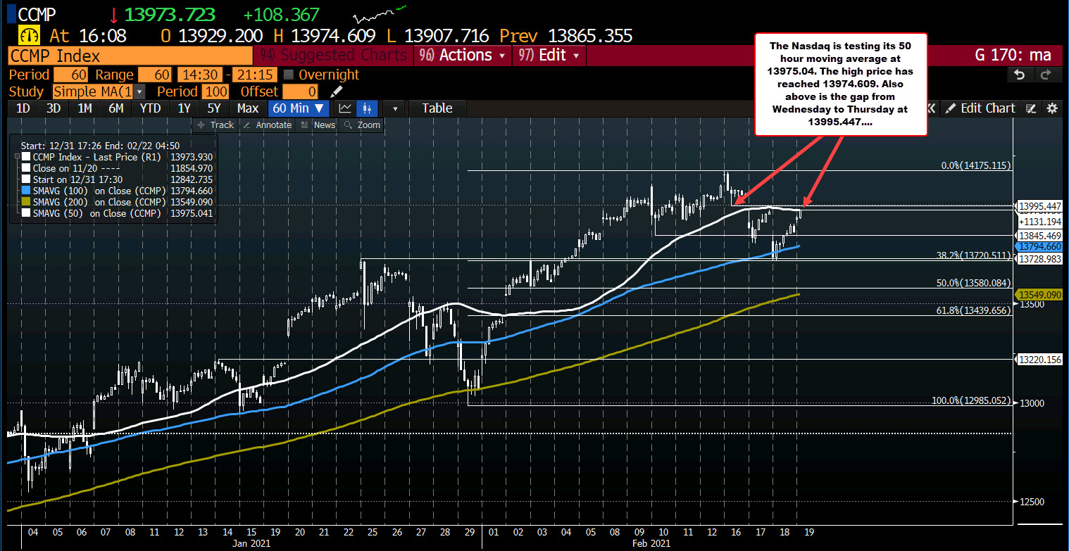 NASDAQ also test the gap from Wednesday to Thursday_