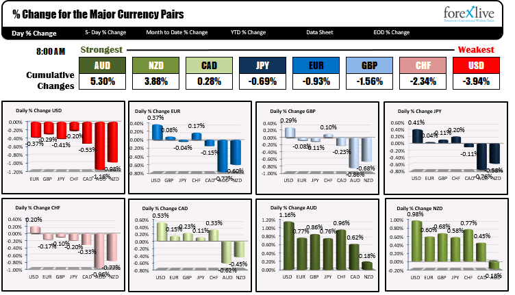 Photo of AUD is strongest and USD is weakest when NA traders enter for the day