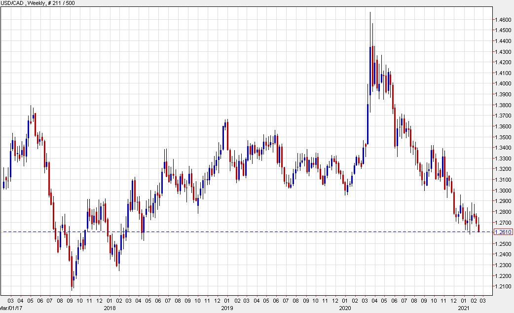 USD/CAD nears the January low