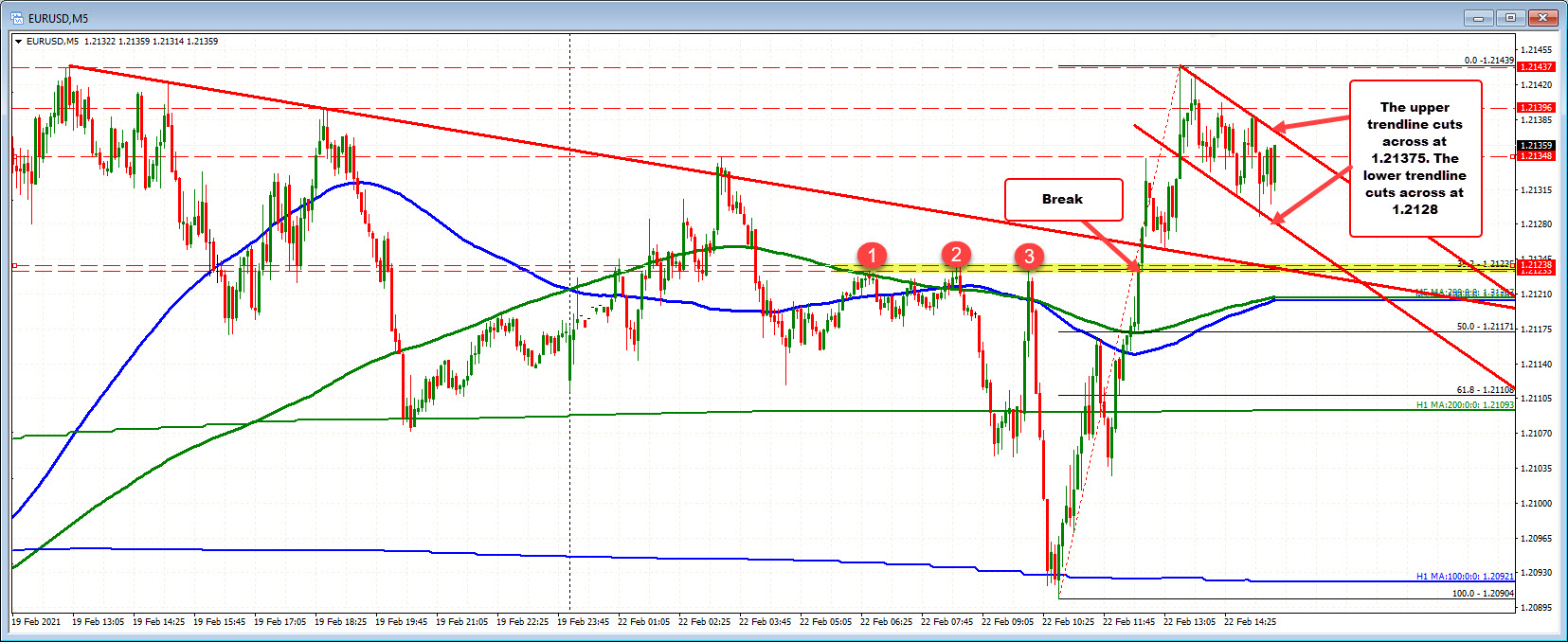 EURUSD on the 5 minutes chart