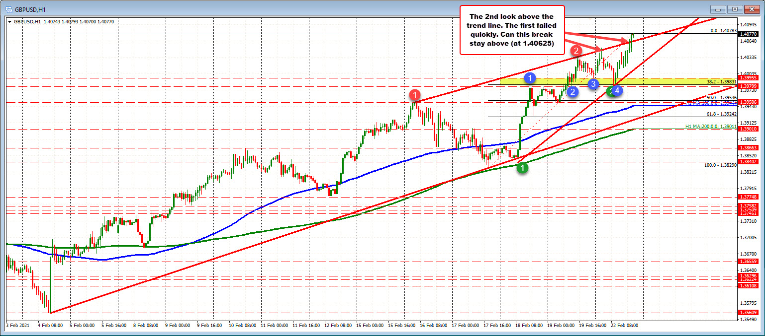 Extends above topside trend line