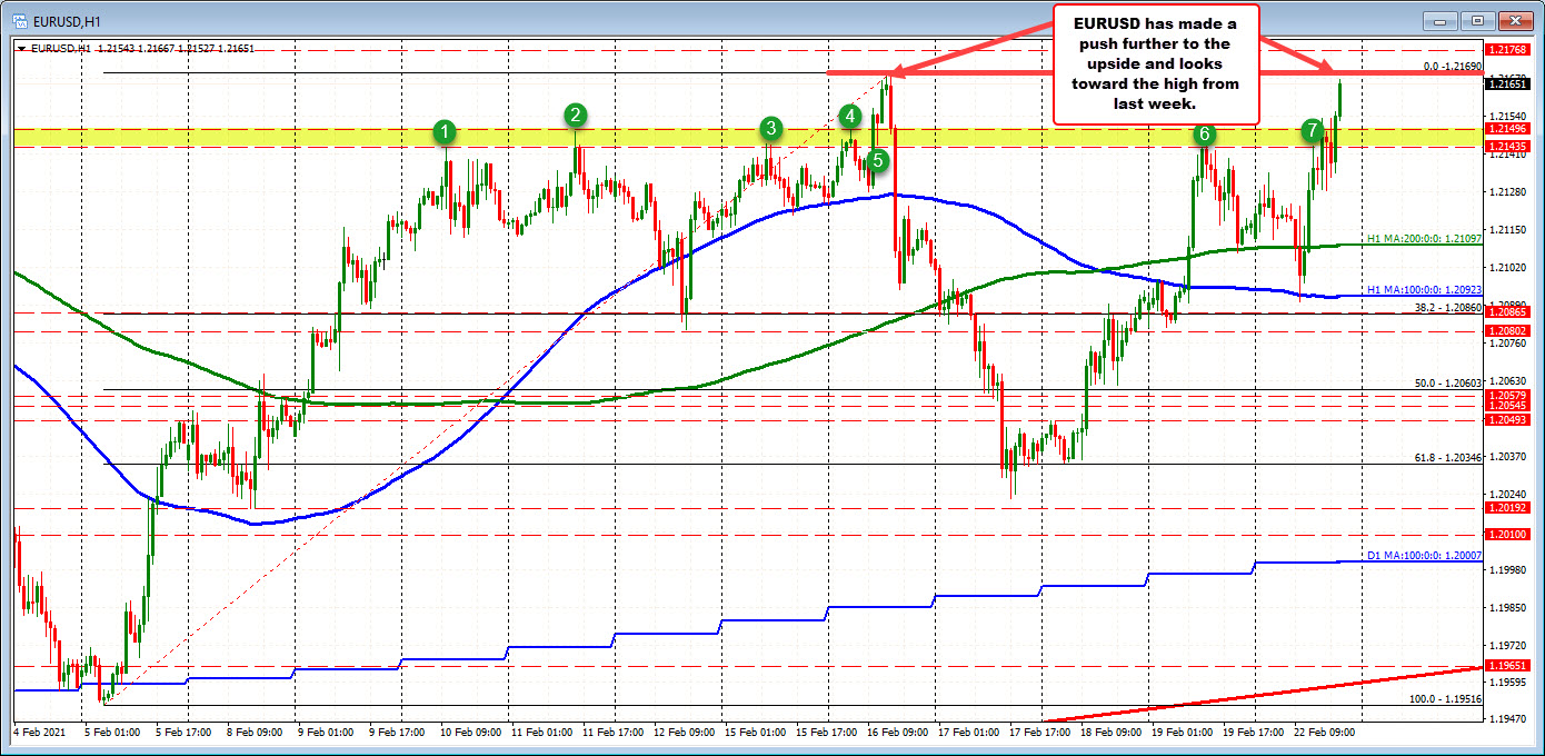 EURUSD moves up to test last week's high