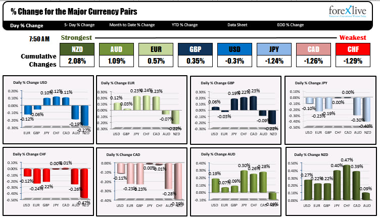 Photo of NZD is strongest and CHF is weakest as NA traders enter for the day