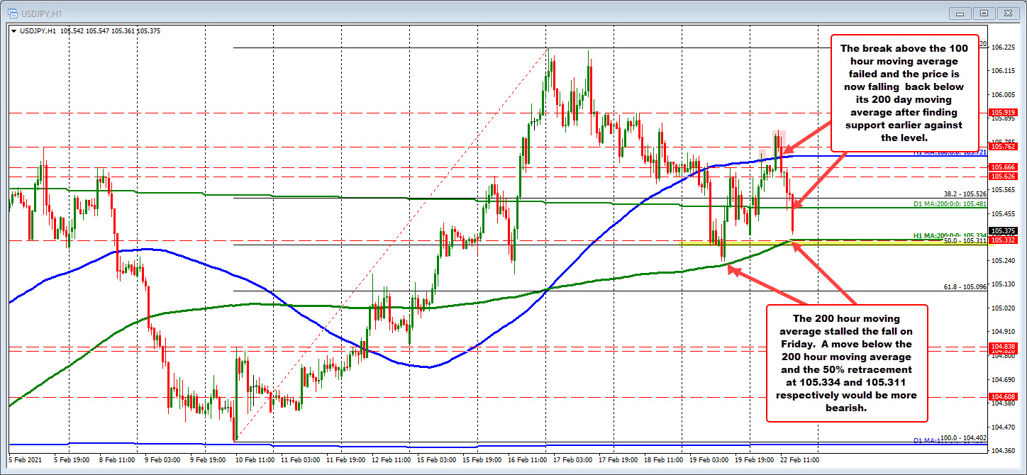 Photo of USDJPY Comes Back Below 200 Day MA