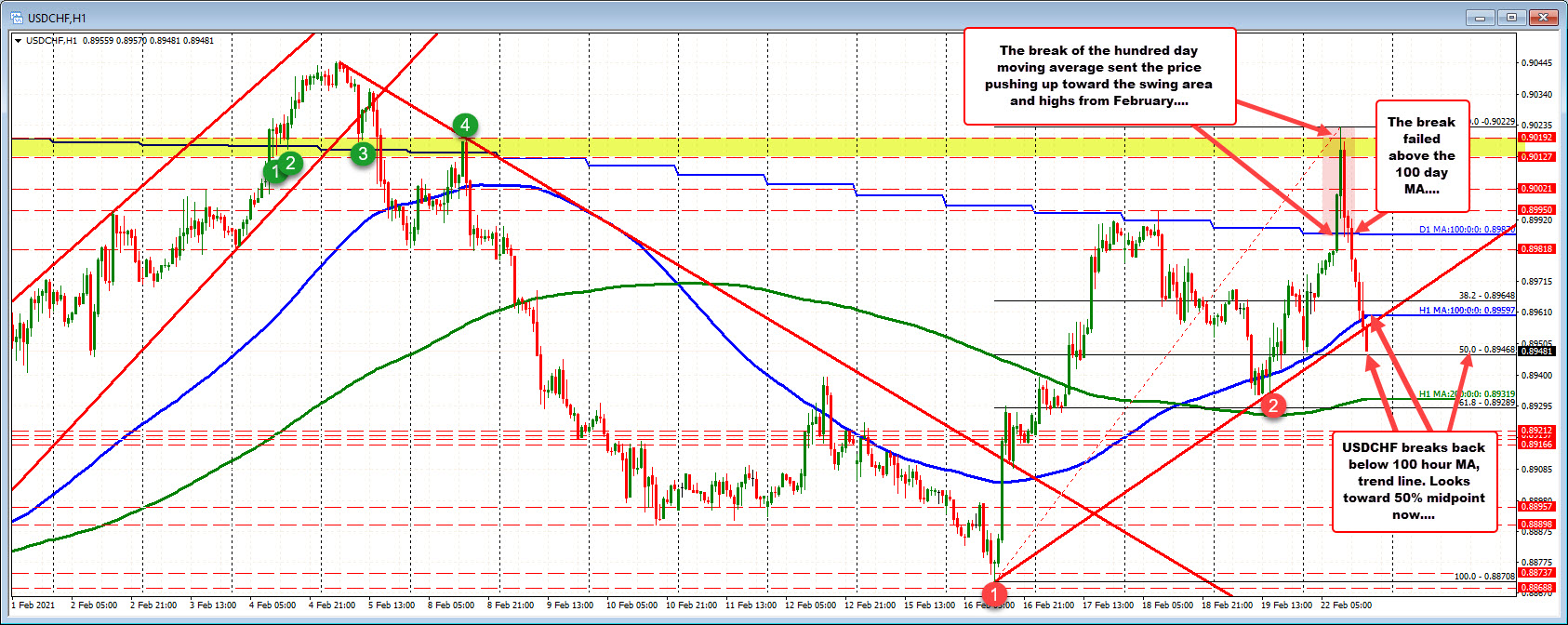 Photo of USDCHF Looks To End Round Top To Bottom